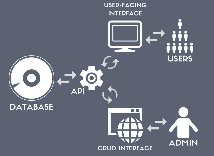 JS Frameworks, REST API, and WordPress as a Headless CMS • Booking X